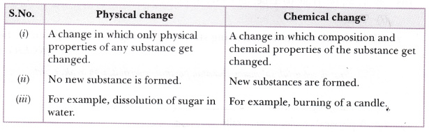example of endothermic reaction for class 10