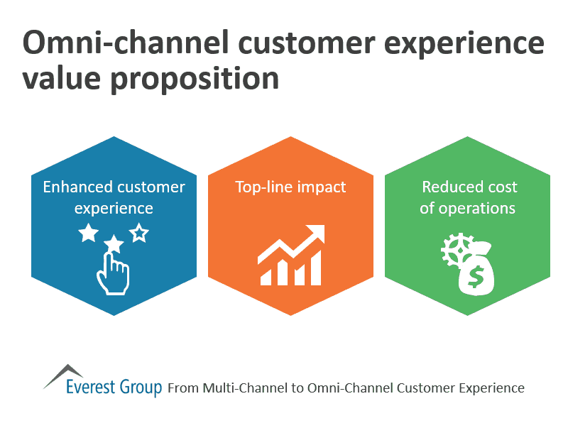 customer contact centre experience example ops model