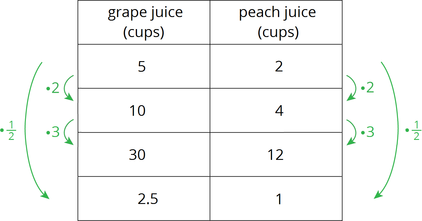 example table with x and y