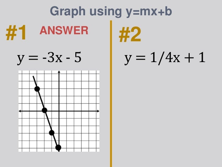 graph using slope and y intercept example