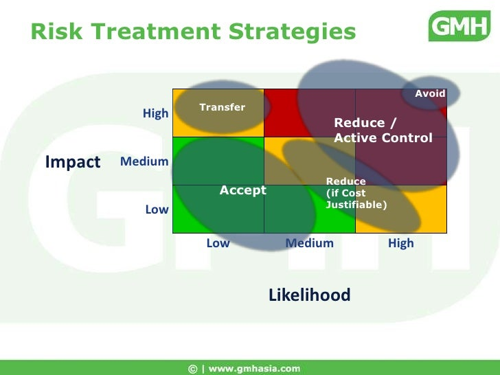 strategies activities to minimise the risk business contingency plan example