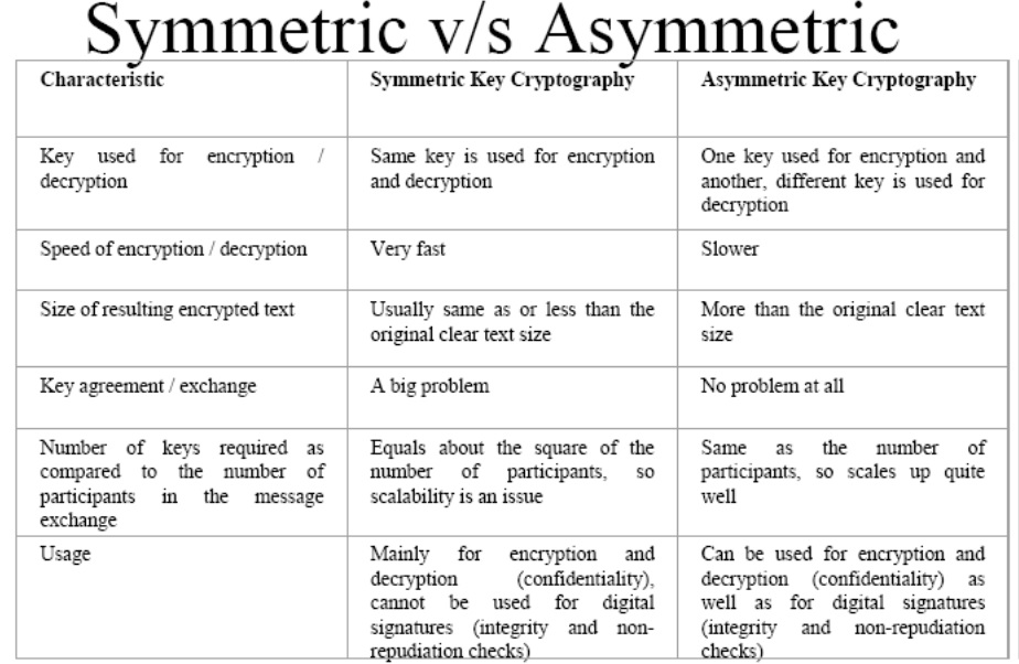 symmetric and asymmetric encryption example