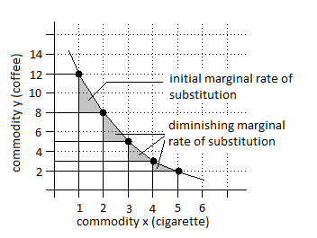 example of diminishing marginal product