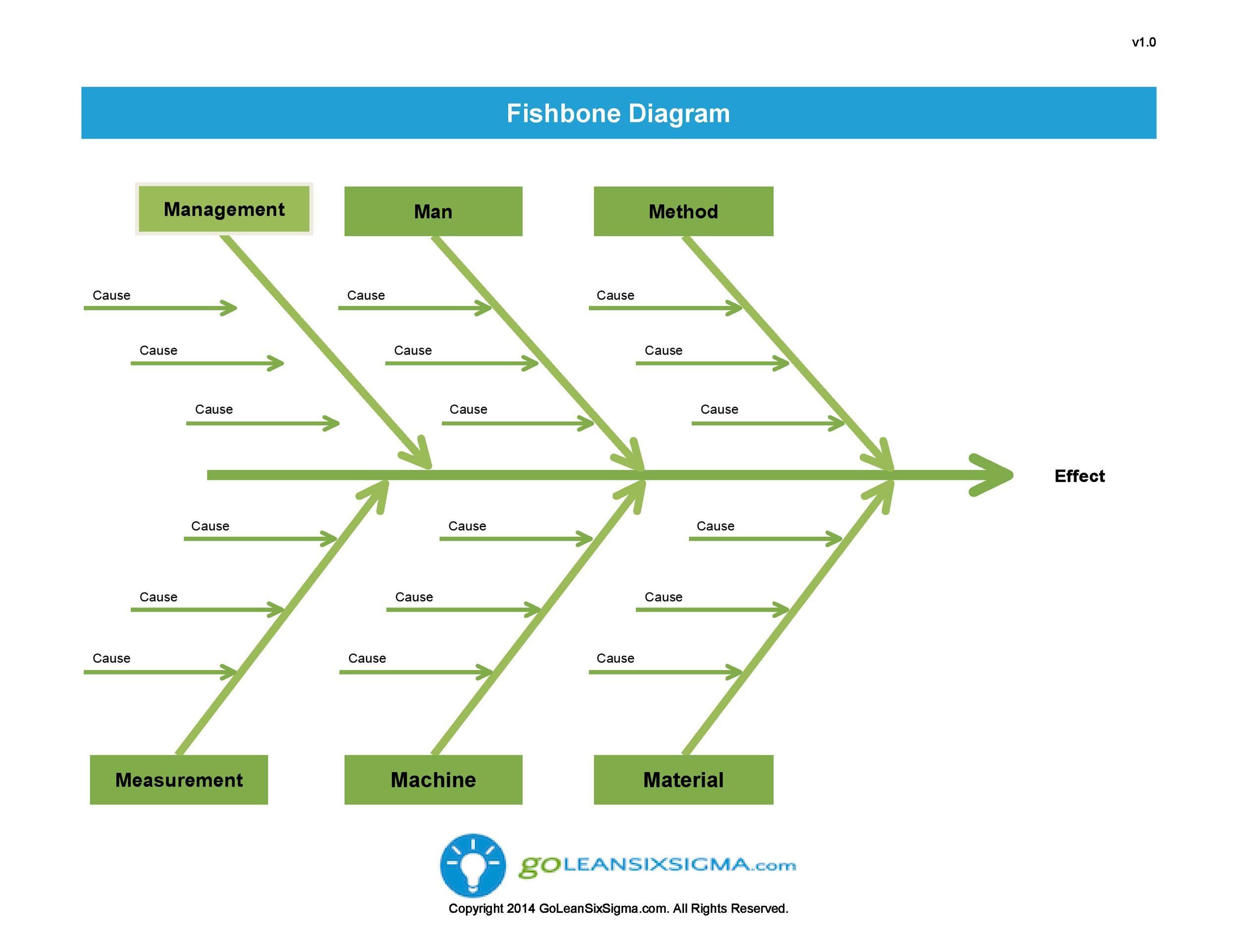 fishbone diagram example in healthcare