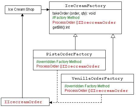 abstract factory pattern class diagram example