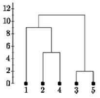 complete linkage hierarchical clustering example