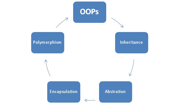 what is encapsulation in oops with example