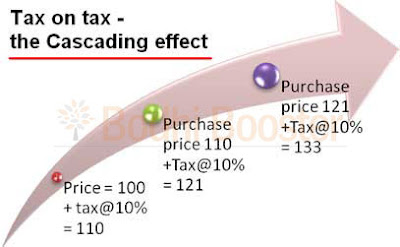 what is vat in india with example