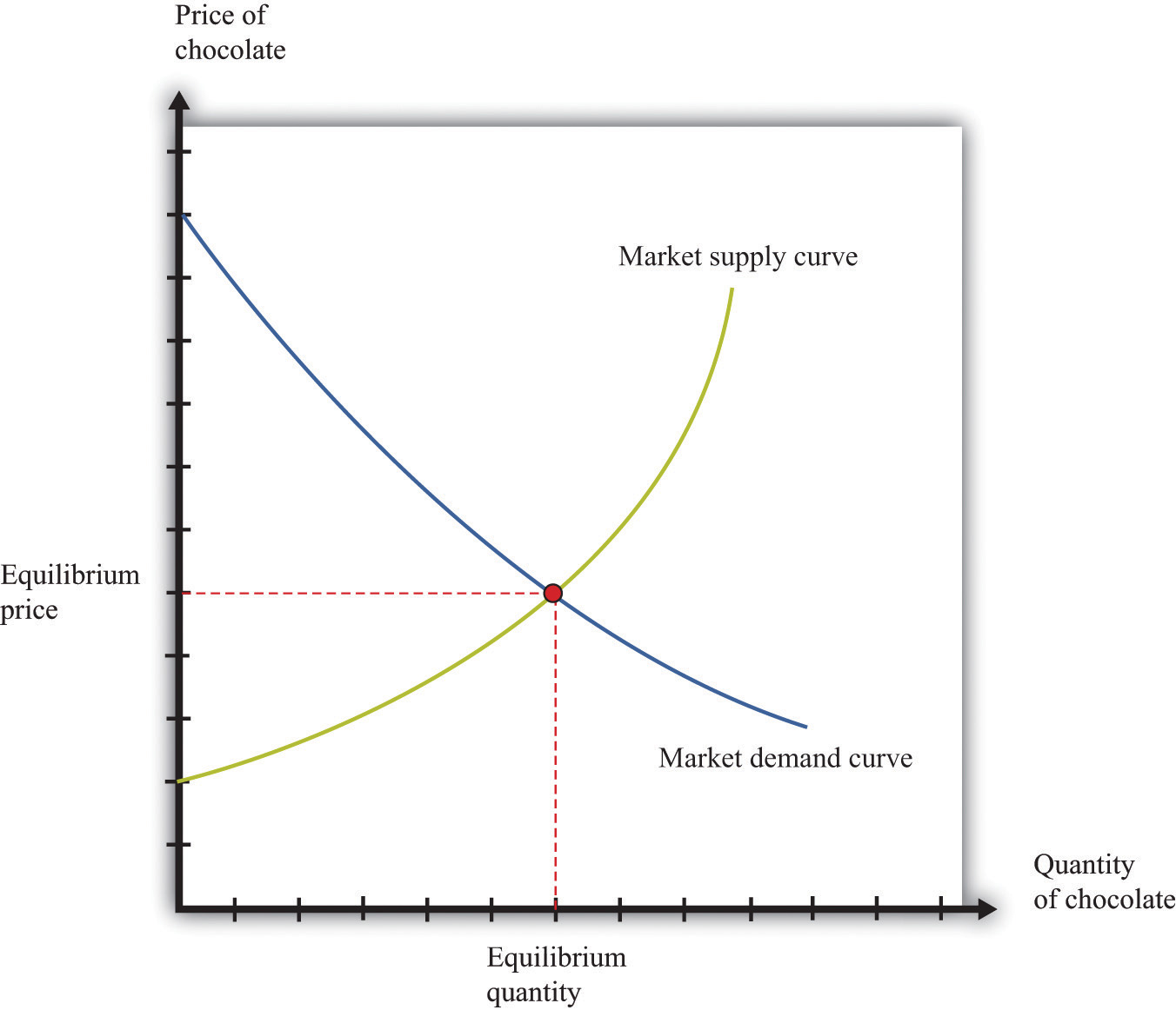 positive cross price elasticity of demand example