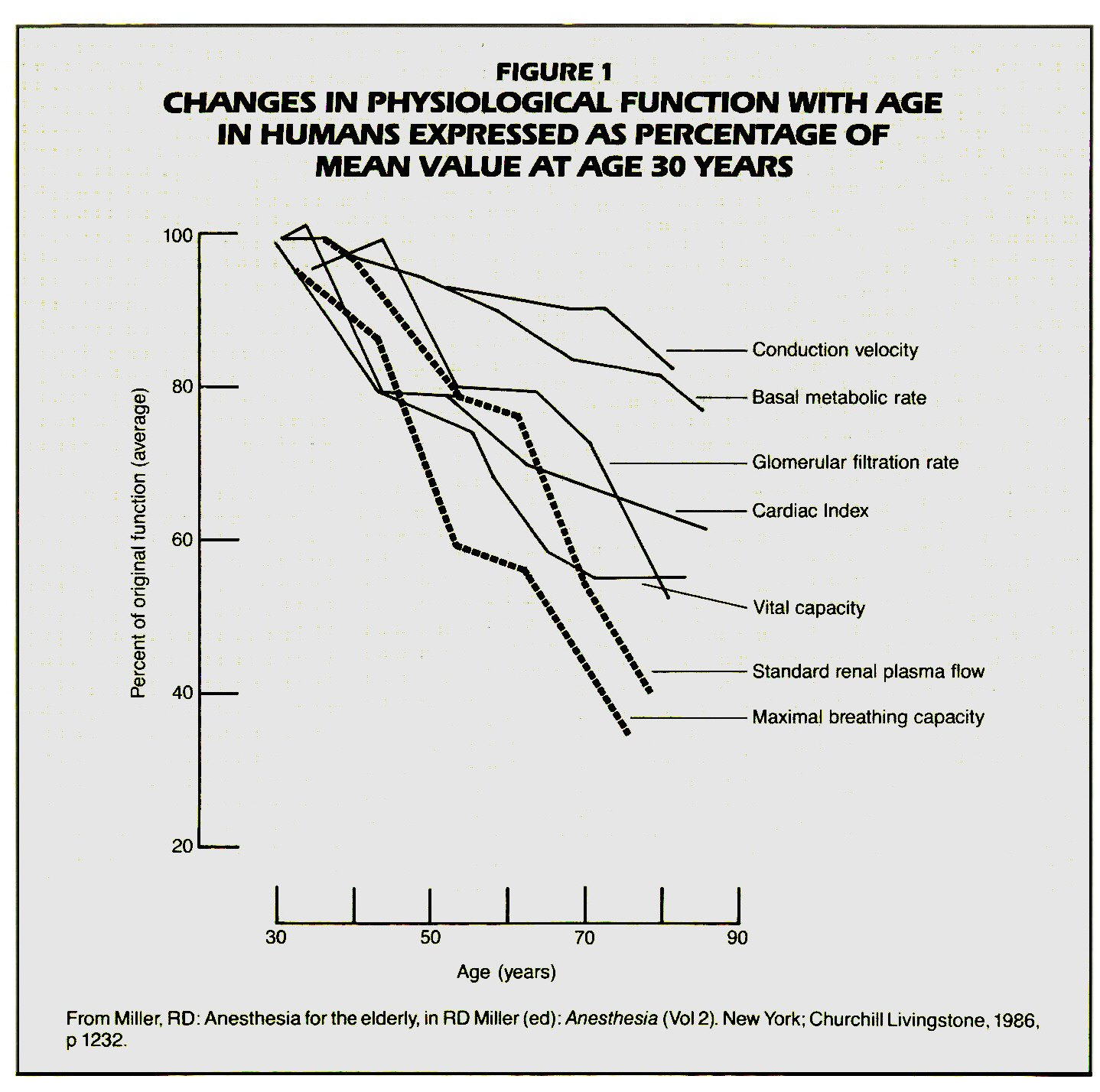 example of physiological risk for aged