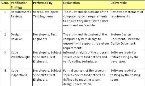 verification and validation in testing with example