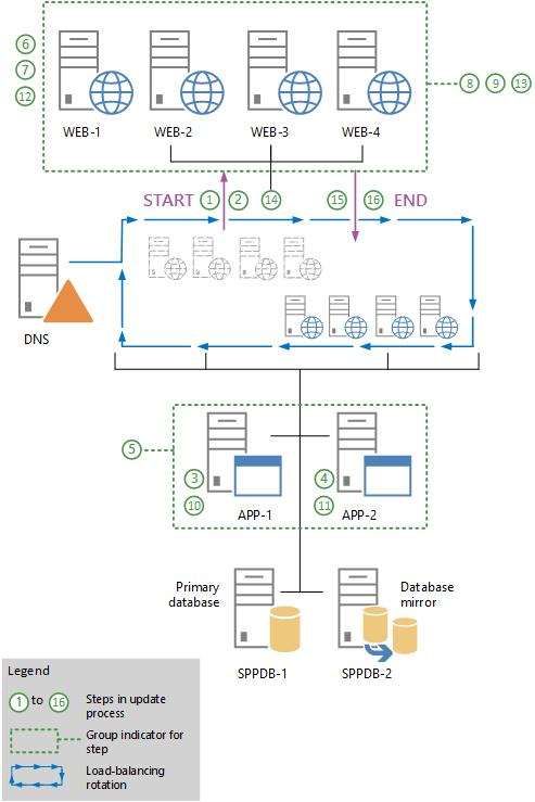 sharepoint 2010 web services example c#