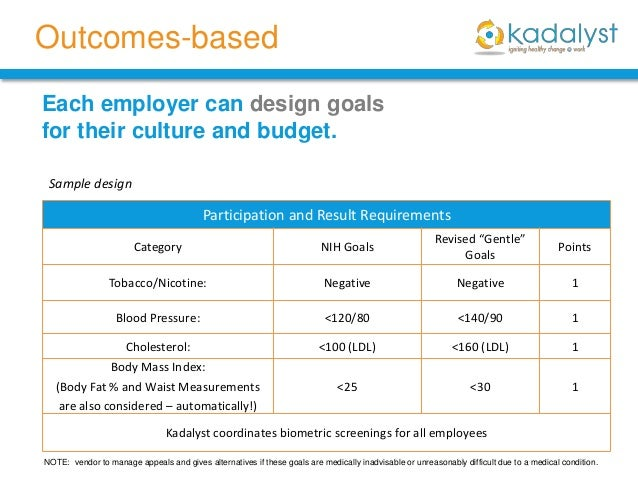 example budget for employee wellness program