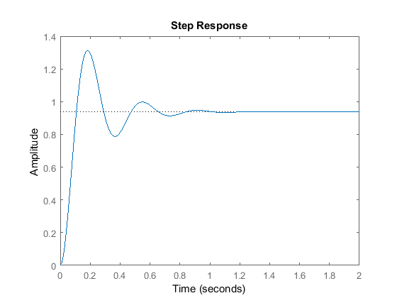 define rank of matrix with example