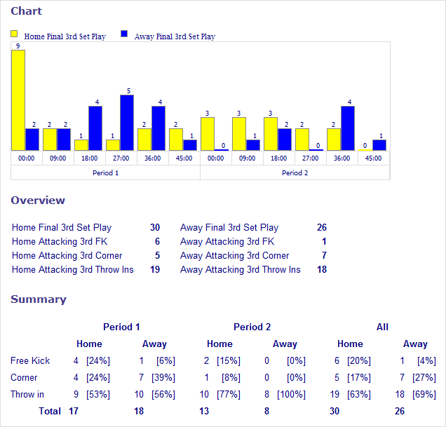 some example of analytical report