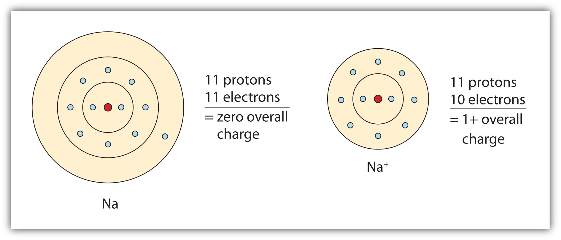 define atomic structure of atom and give the example