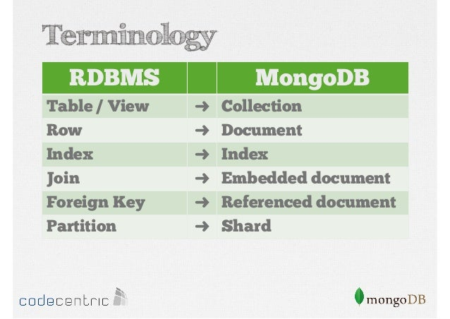 create collection in mongodb with example