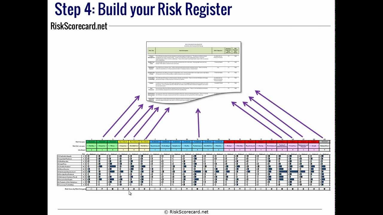 what is a risk register example