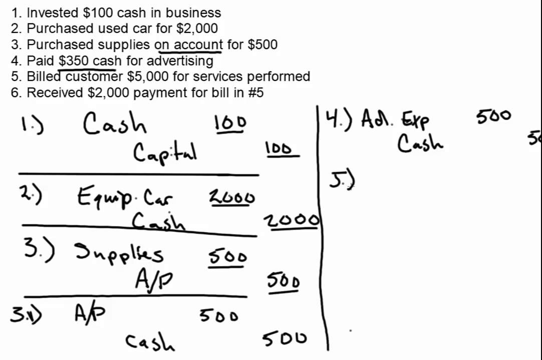 journal entry format accounting example