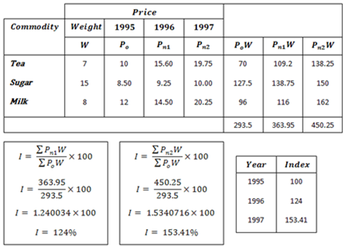 value weighted index calculation example