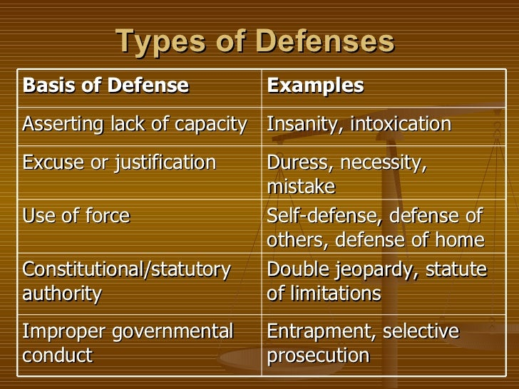 an example of a justification defense is quizlet