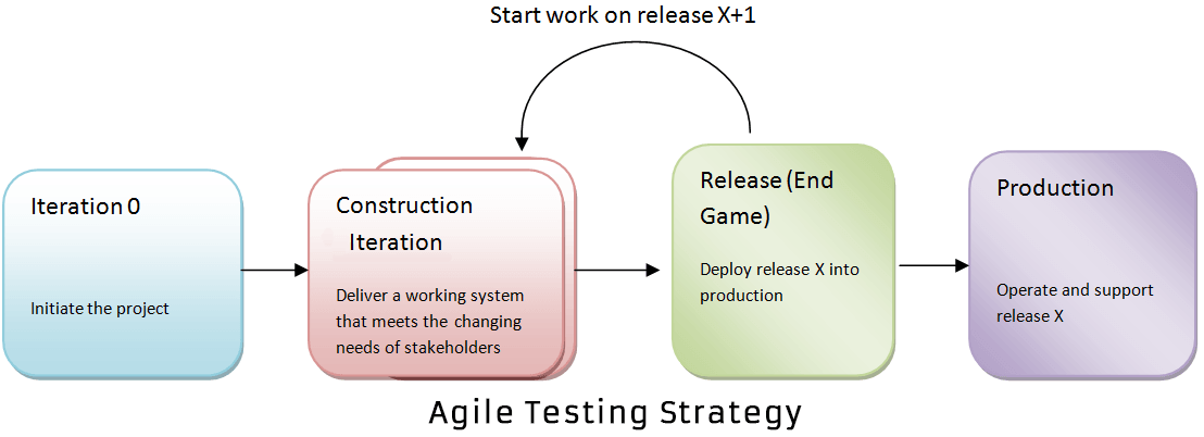 agile test strategy example pdf