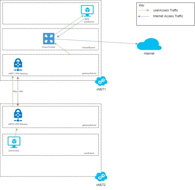 azure route table example barracuda waf