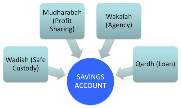 example of custody in financial sector