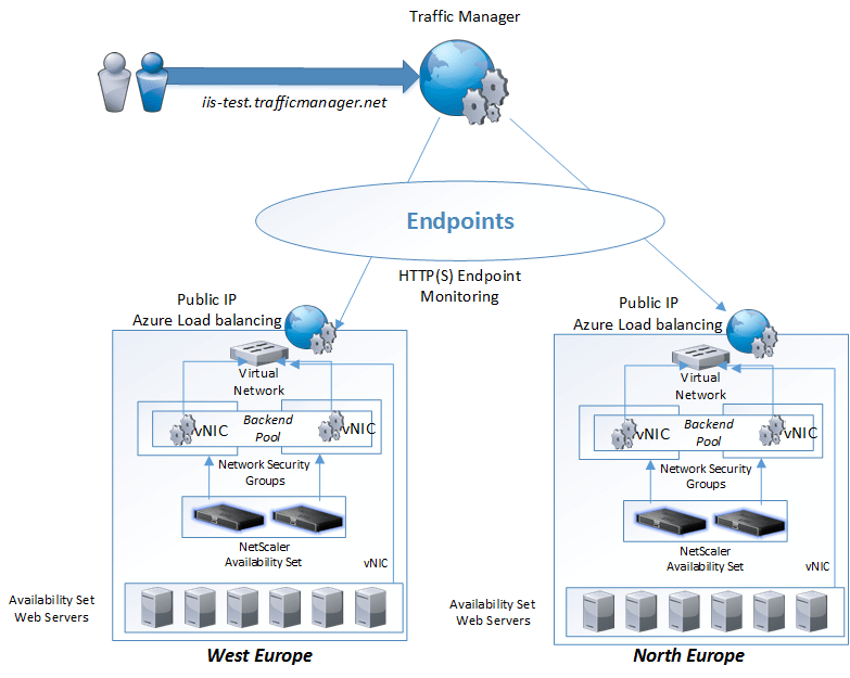 citrix netscaler content switching example