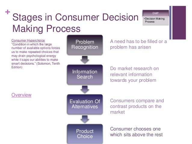 consumer decision making process example