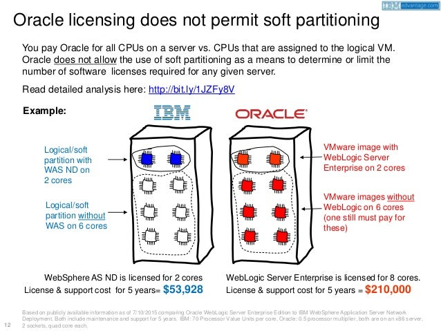 partition and subpartition in oracle with example