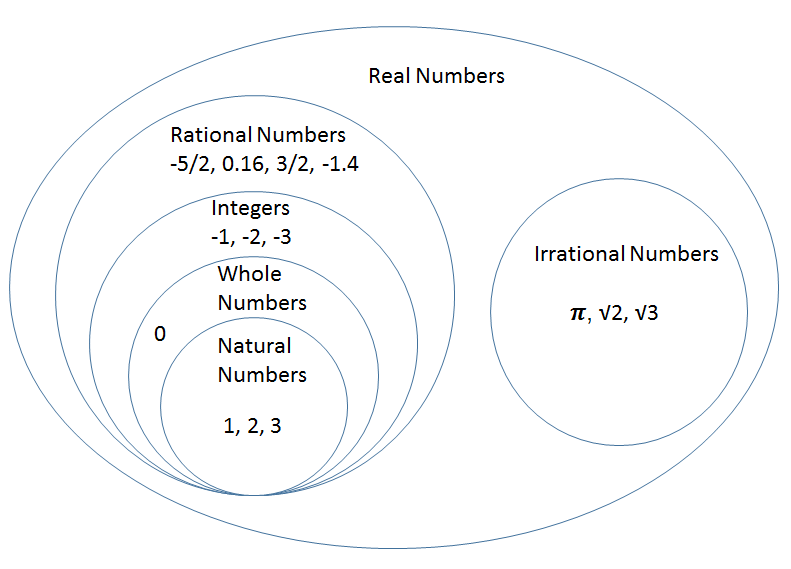 define rational number with example