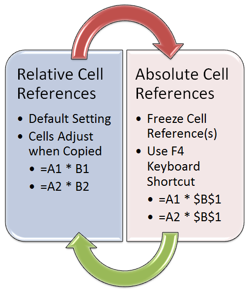 example of a relative cell reference