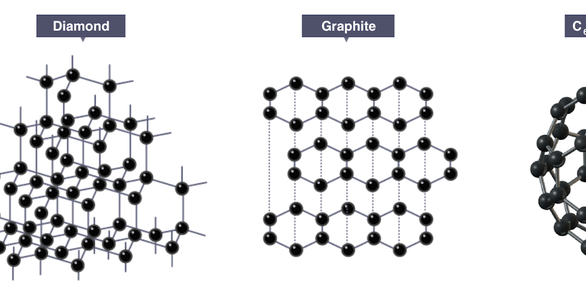 example of covalent layer lattice