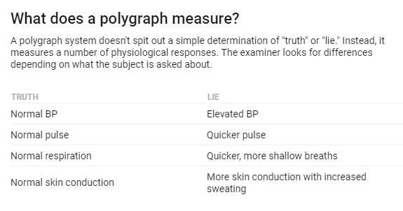 example of relevant question in polygraph test