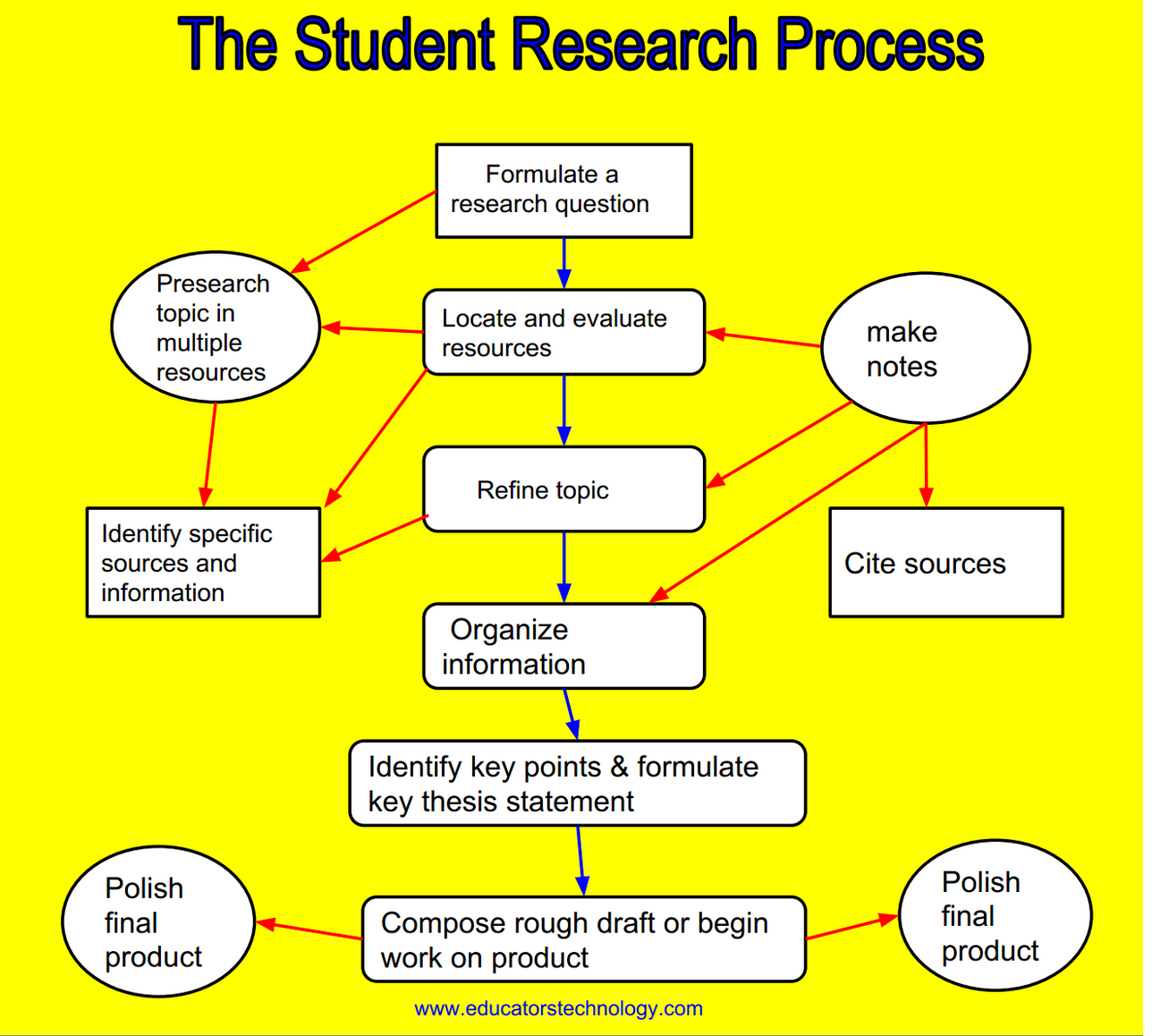 example on how infromation was collected for research paper