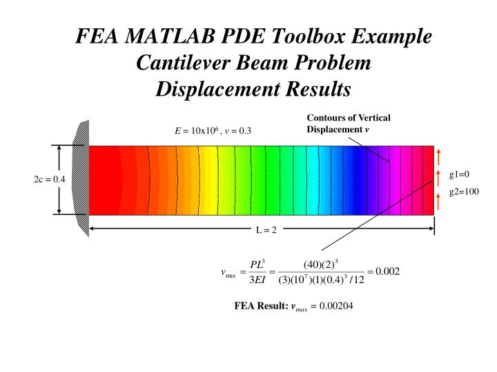 finite element analysis example problems