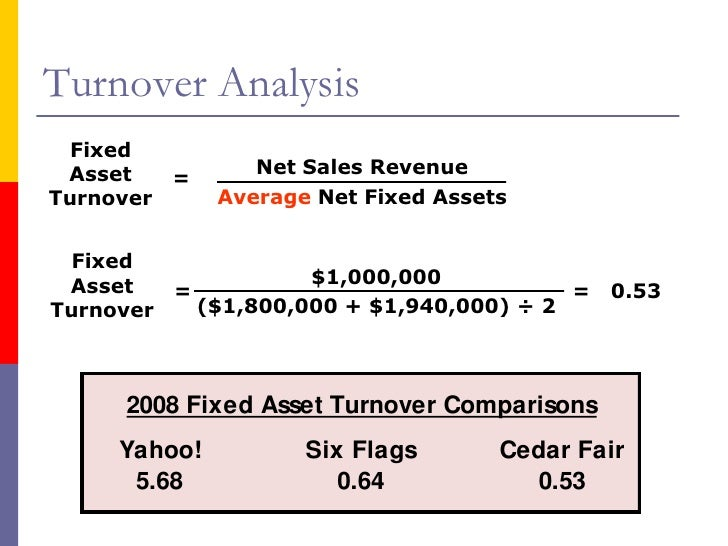 fixed asset turnover ratio example