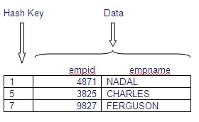 hash join example in oracle