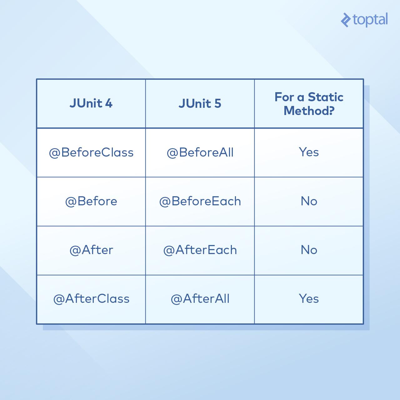 junit test example in java