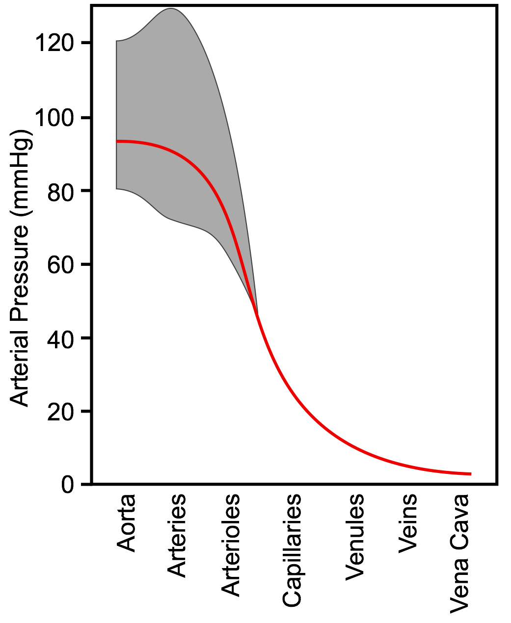 pressure vessel connected to capillary example