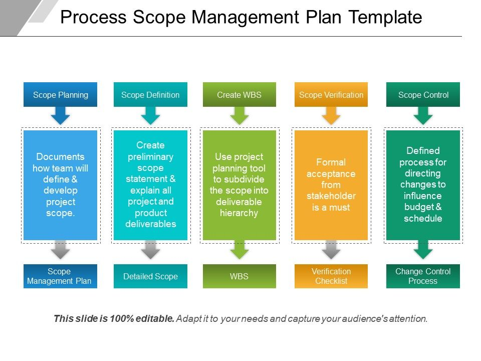scope assessment project management example