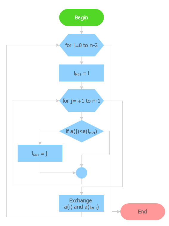 simple example of doudle standard