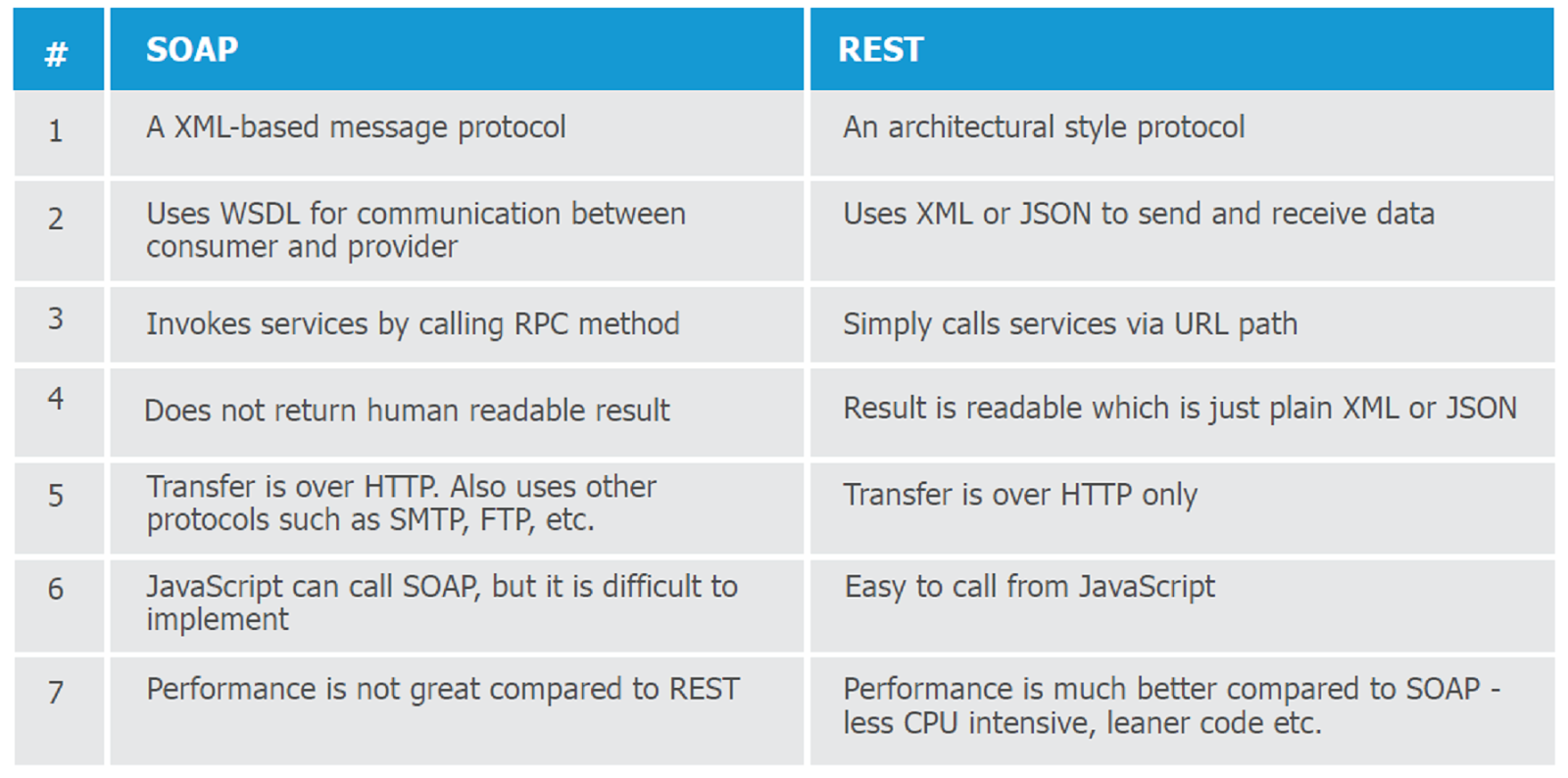 simple restful web service example in java