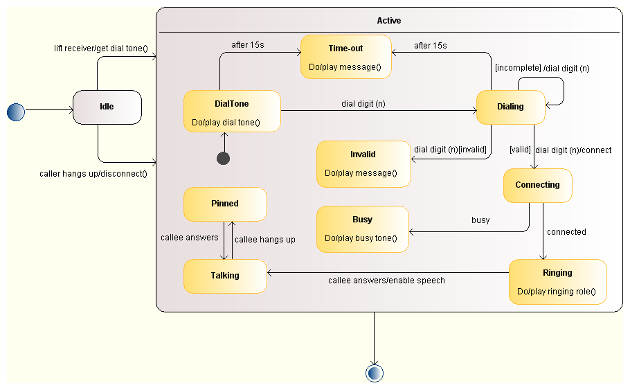 state diagram example with explanation