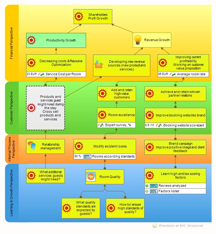 strategy map example balanced scorecard