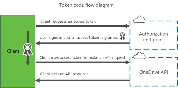 web api authentication token example