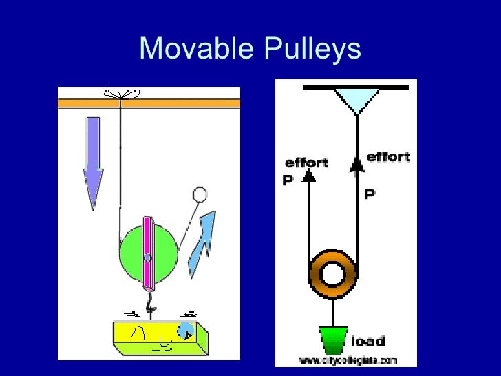 what is a fixed pulley example