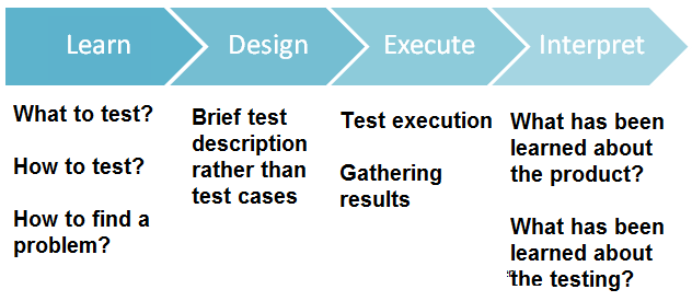 what is exploratory testing in software testing with example