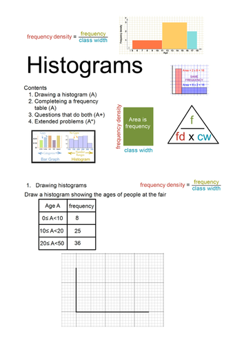 what is resource histogram explain with the help of example
